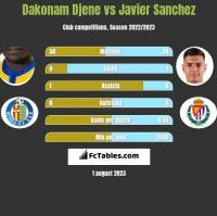 Dakonam Djene vs Javier Sanchez h2h player stats