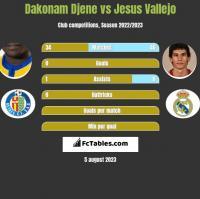 Dakonam Djene vs Jesus Vallejo h2h player stats
