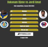 Dakonam Djene vs Jordi Amat h2h player stats