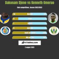 Dakonam Djene vs Kenneth Omeruo h2h player stats