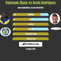Dakonam Djene vs Kevin Rodrigues h2h player stats