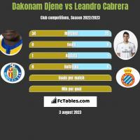 Dakonam Djene vs Leandro Cabrera h2h player stats