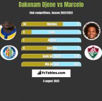 Dakonam Djene vs Marcelo h2h player stats