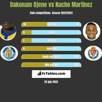 Dakonam Djene vs Nacho Martinez h2h player stats