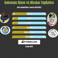 Dakonam Djene vs Nicolas Tagliafico h2h player stats