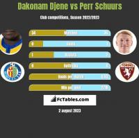 Dakonam Djene vs Perr Schuurs h2h player stats