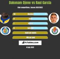 Dakonam Djene vs Raul Garcia h2h player stats