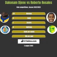 Dakonam Djene vs Roberto Rosales h2h player stats