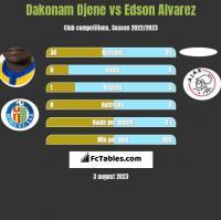 Dakonam Djene vs Edson Alvarez h2h player stats