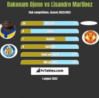 Dakonam Djene vs Lisandro Martinez h2h player stats