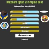 Dakonam Djene vs Sergino Dest h2h player stats