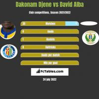 Dakonam Djene vs David Alba h2h player stats
