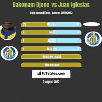 Dakonam Djene vs Juan Iglesias h2h player stats