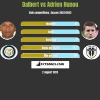 Dalbert vs Adrien Hunou h2h player stats