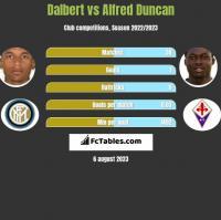 Dalbert vs Alfred Duncan h2h player stats