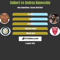 Dalbert vs Andrea Ranocchia h2h player stats