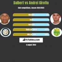 Dalbert vs Andrei Girotto h2h player stats