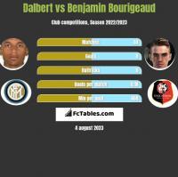 Dalbert vs Benjamin Bourigeaud h2h player stats