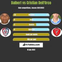 Dalbert vs Cristian Dell'Orco h2h player stats