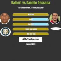 Dalbert vs Daniele Dessena h2h player stats