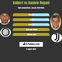 Dalbert vs Daniele Rugani h2h player stats