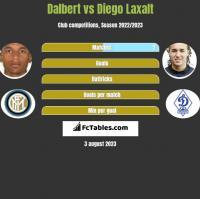 Dalbert vs Diego Laxalt h2h player stats