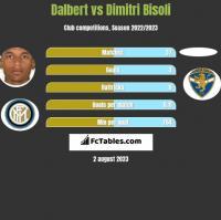 Dalbert vs Dimitri Bisoli h2h player stats