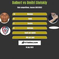 Dalbert vs Dmitri Stotskiy h2h player stats