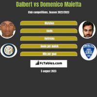 Dalbert vs Domenico Maietta h2h player stats
