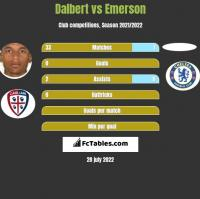 Dalbert vs Emerson h2h player stats