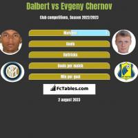 Dalbert vs Evgeny Chernov h2h player stats
