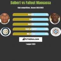 Dalbert vs Faitout Maouassa h2h player stats