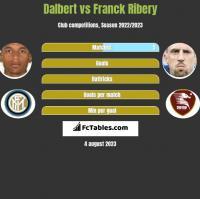 Dalbert vs Franck Ribery h2h player stats