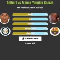 Dalbert vs Franck Yannick Kessie h2h player stats