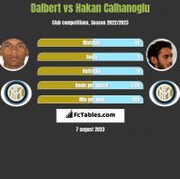 Dalbert vs Hakan Calhanoglu h2h player stats