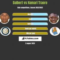 Dalbert vs Hamari Traore h2h player stats