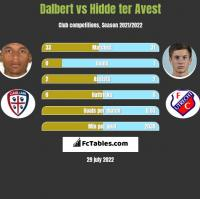 Dalbert vs Hidde ter Avest h2h player stats