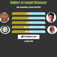 Dalbert vs Ismael Bennacer h2h player stats