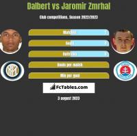 Dalbert vs Jaromir Zmrhal h2h player stats