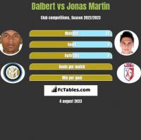 Dalbert vs Jonas Martin h2h player stats
