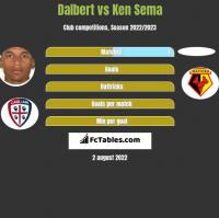 Dalbert vs Ken Sema h2h player stats