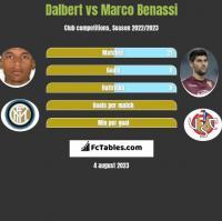 Dalbert vs Marco Benassi h2h player stats