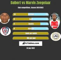 Dalbert vs Marvin Zeegelaar h2h player stats