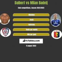Dalbert vs Milan Badelj h2h player stats