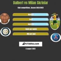 Dalbert vs Milan Skriniar h2h player stats