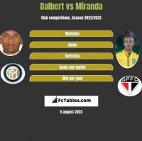 Dalbert vs Miranda h2h player stats