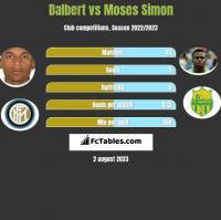 Dalbert vs Moses Simon h2h player stats