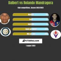 Dalbert vs Rolando Mandragora h2h player stats