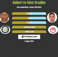 Dalbert vs Sime Vrsaljko h2h player stats