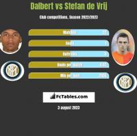 Dalbert vs Stefan de Vrij h2h player stats